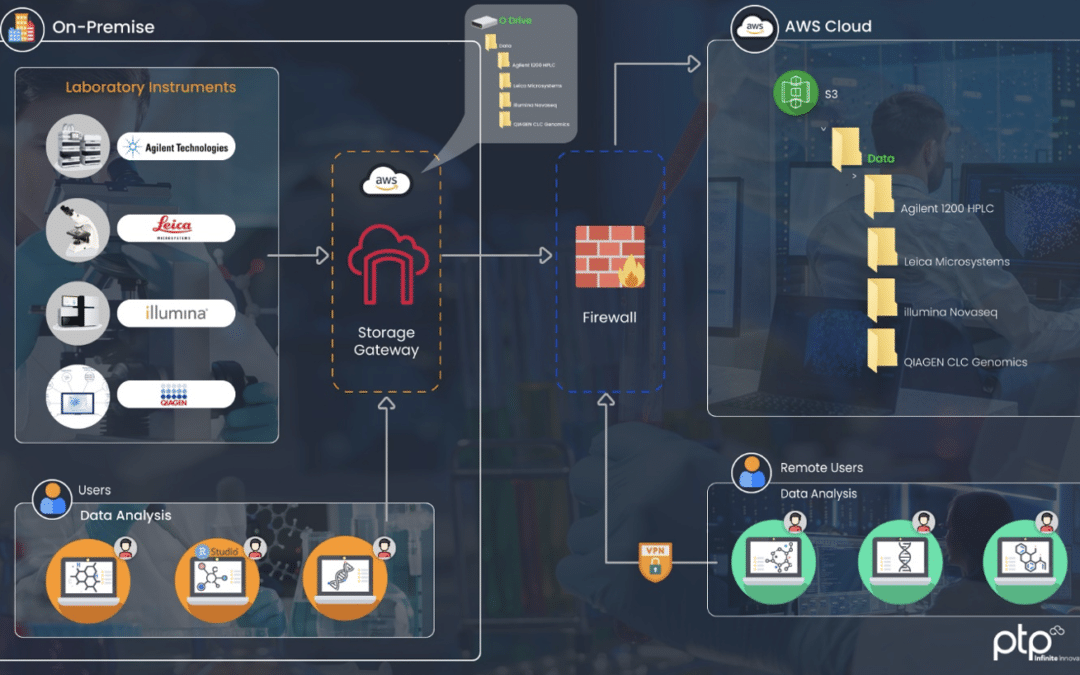 AWS Storage Gateway – Life Sciences Use Cases Panel Discussion